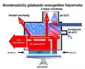 kondenzációs kazánok